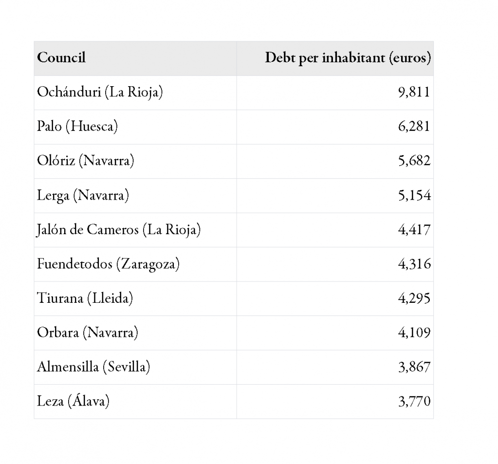 Top10 of council debt per inhabitant in Spain (2008)