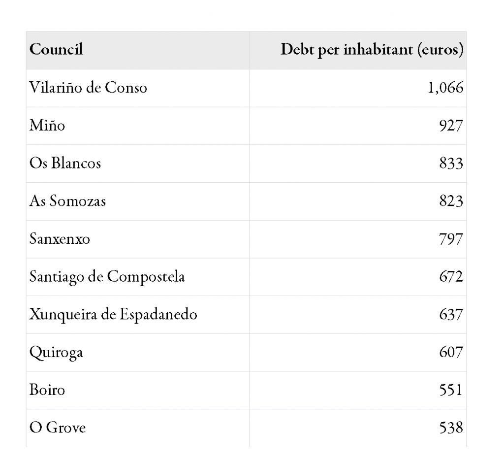 Top10 of Galician council debt per inhabitant (2008)