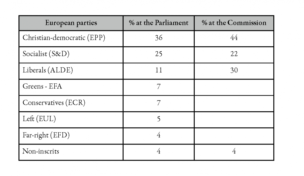 European Parties' weight in the Parliament and in the Commission