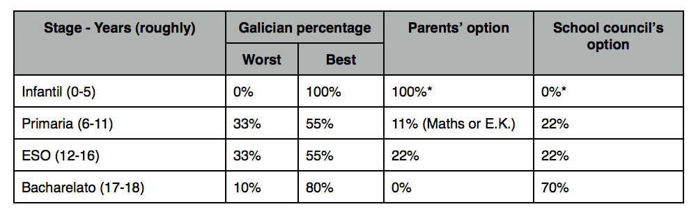 Percentages described by the draft