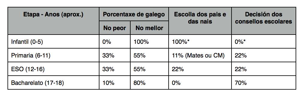 Porcentaxes establecidas polo bosquexo do decreto.