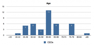 Age of the CEOs invited